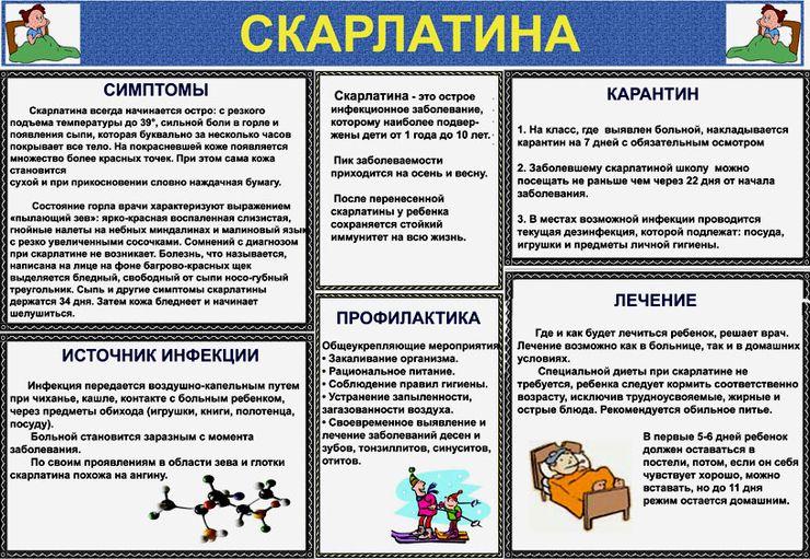 Скарлатина. Причины и симптомы скарлатины, какие могут быть ...   511x740